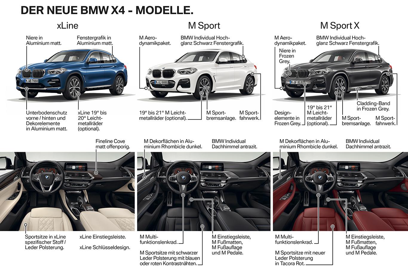 Die Merkmale der drei höherwertigen Ausstattungsvarianten des BMW X4 auf einen Blick.