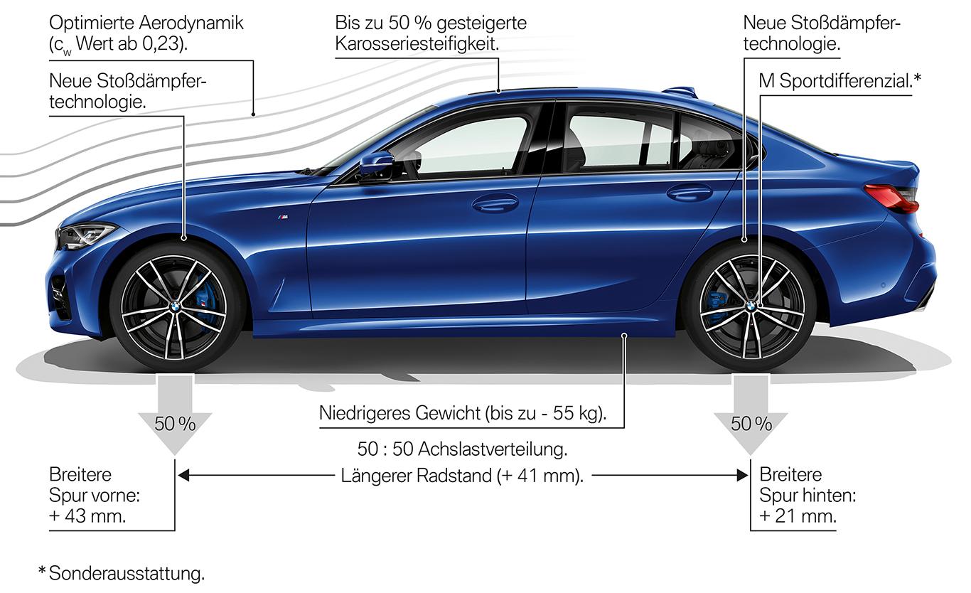 Der neue 1er BMW bezieht seine Cockpit-Elemente zu einem großen Teil von der Mittelklasse-Generation BMW 3er (G20).