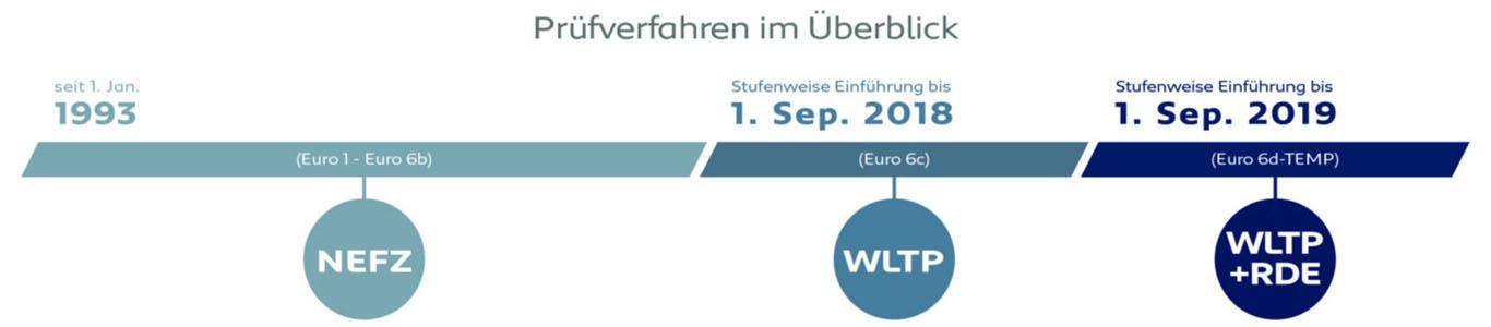 Der stufenweise Umstieg auf neue Abgas-Standards in zeitlicher Reihenfolge: Ab September 2019 müssen alle Neuwagen verpflichtend Euro 6d-TEMP haben.