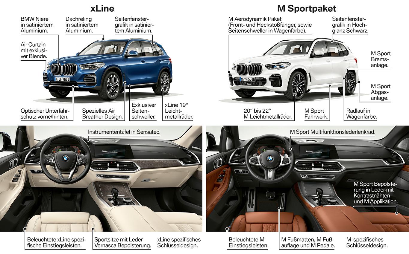 Neben der Basisausstattung gibt es die neue Generation des BMW X5 mit zwei verschiedenen höherwertigen Linien.