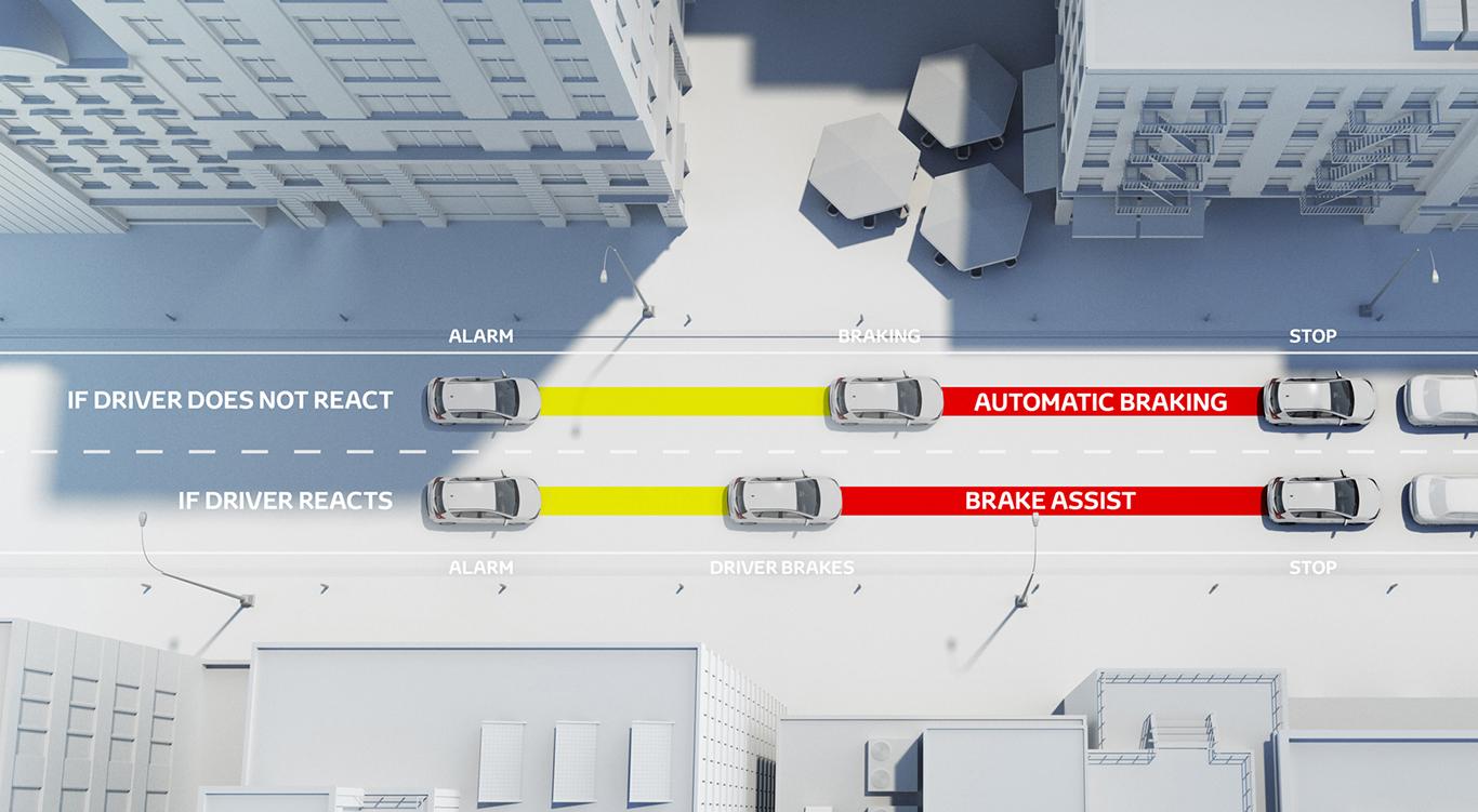 Bereits ab dem Basismodell standardmäßig mit an Bord: Der Bremsassistent zur frühzeitigen Gefahrenerkennung im Straßenverkehr.