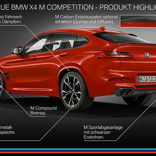 Grafik BMW X4 M, Halbseitenansicht von hinten, stehend, rot